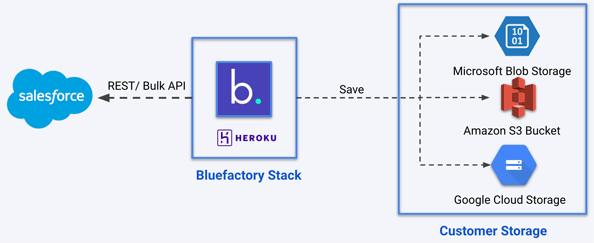 Bluefactory backup for Salesforce with customer storage usage