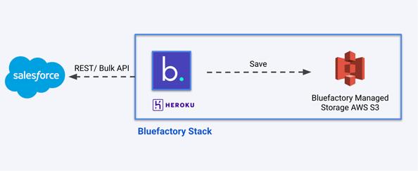 Bluefactory managed backup storage for Salesforce